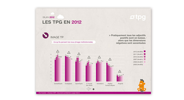 Application Flash intéractive TPG 2013